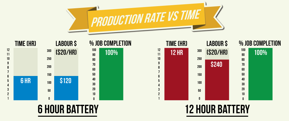Production-Rate-vs-Time-Chart