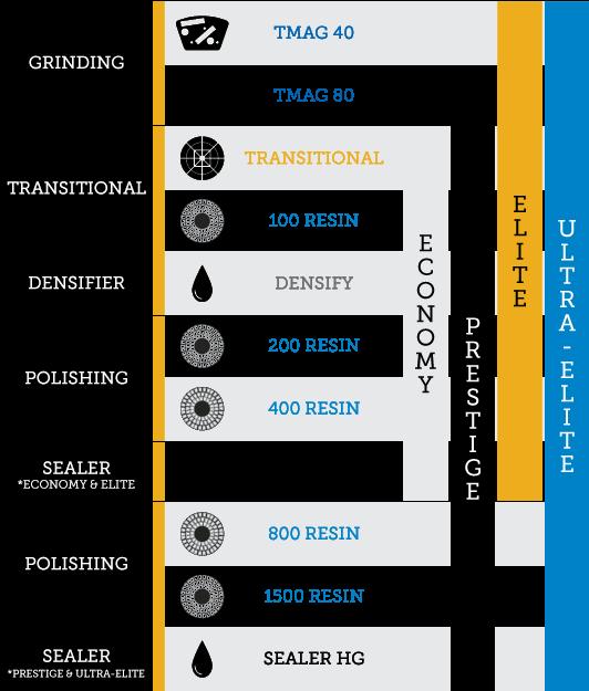 iShine-Floor-System-Chart